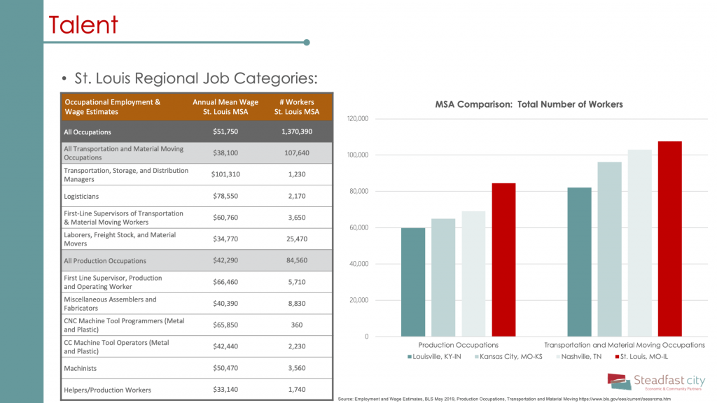 Occupational employment chart for St. Louis, MSA review production occupations and transportation/material moving occupations. Includes comparison of St. Louis vs Louisville, Kansas City, and Nashville.